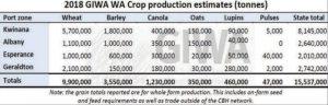 2018 crop production estimates